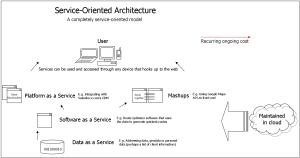 Web services, SOA, DaaS, SaaS and PaaS