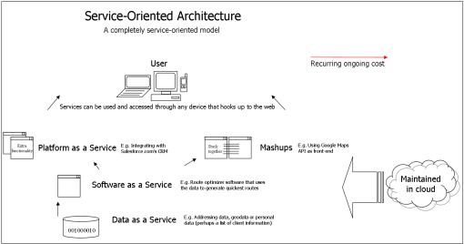 What is soa data software and platform as a service for Online architectural services